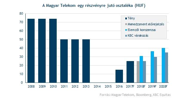 Kbc securities magyarországi fióktelepe